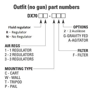 DX70 Membranpumpe ohne Materialregler, mit 2 Luftreglern