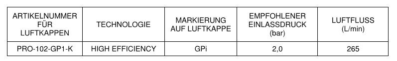 Devilbiss GPi Fließbecher
