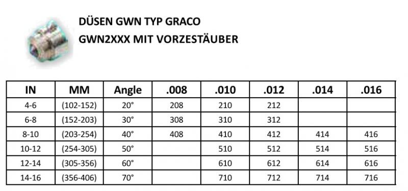 Düse mit Vorzerstäuber für Graco G15 und Graco G40 Spritzpistolen