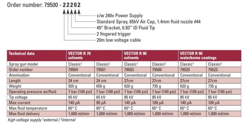 Vector R70 Classic 65kV, Lösemittel, mit Netzteil