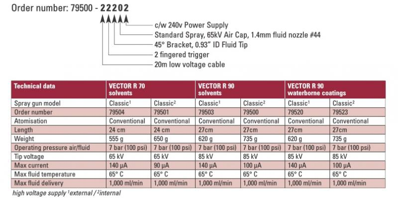 Vector R90 Cascade 85kV, Wasserlack, mit Netzteil