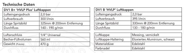 Devilbiss DV1 HVLP-Lackierpistole Basislack mit Fließbecher und Digitalmanometer